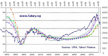 STI stock market index and URA property index