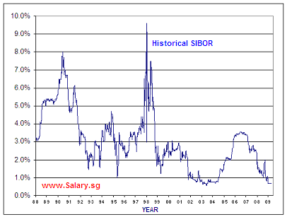 Historical 3-month Sibor Rates