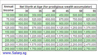 Net worth of prodigious accumulators of wealth