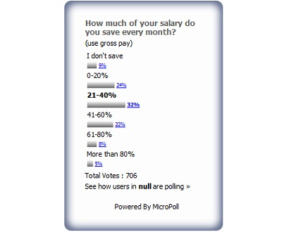 Salary.sg readers save an average of 33 percent of their monthly income