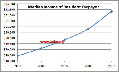 Median Annual Income From 2003 to 2007