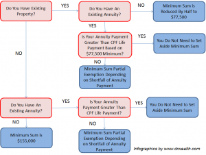 CPF Minimum Sum Scheme Diagram by Dr Wealth