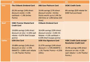 Best Credit Cards for Petrol
