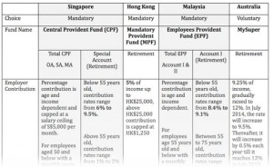 CPF Comparison