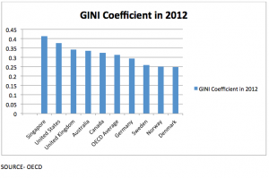 Gini coefficient for various countries