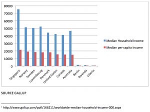 Income figures for various countries
