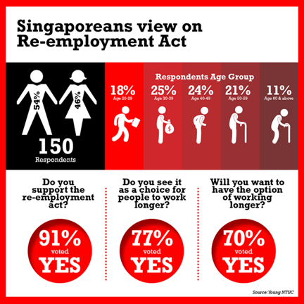 Singaporeans' view on Re-employment Act