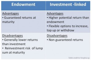 Endowment insurance vs investment-linked insurance policy