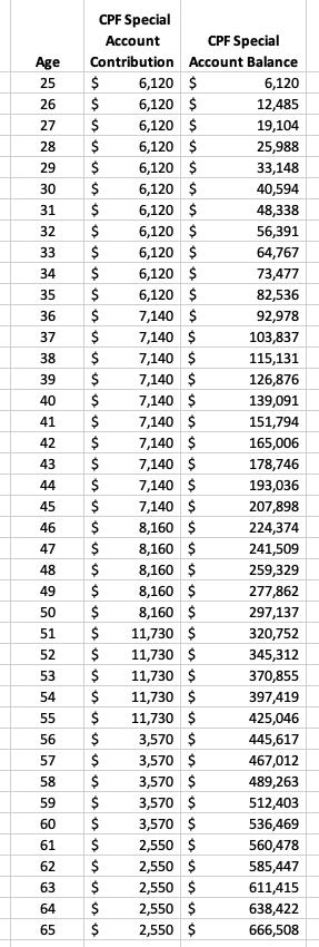 CPF-Special-Account-Balances