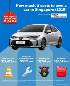 Owning A Car In Singapore - The Seen and Hidden Costs (Visual Asset)